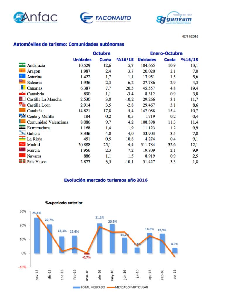 gráfico ANFAC matriculaciones automóviles octubre 2016