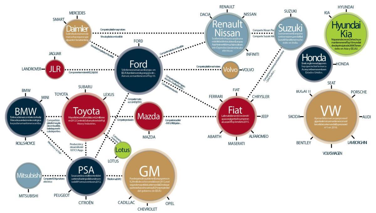 ANFAC: Recuperamos producción de vehículos respecto a Francia e Italia