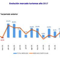Enero 2017: 84.515 automóviles matriculados, lo que supone un crecimiento del 10,7%, gracias a empresas y alquiladoras