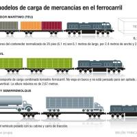"""Presente y futuro de las """"autopistas ferroviarias"""""""