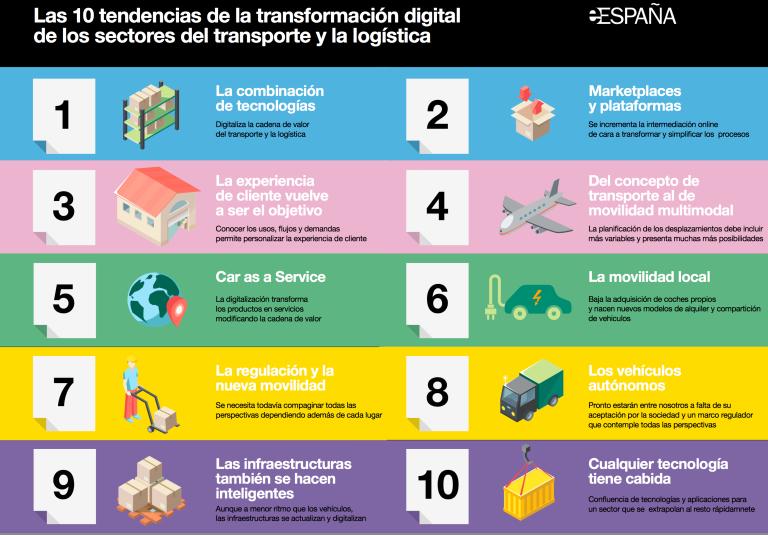transformación digital transporte y logística