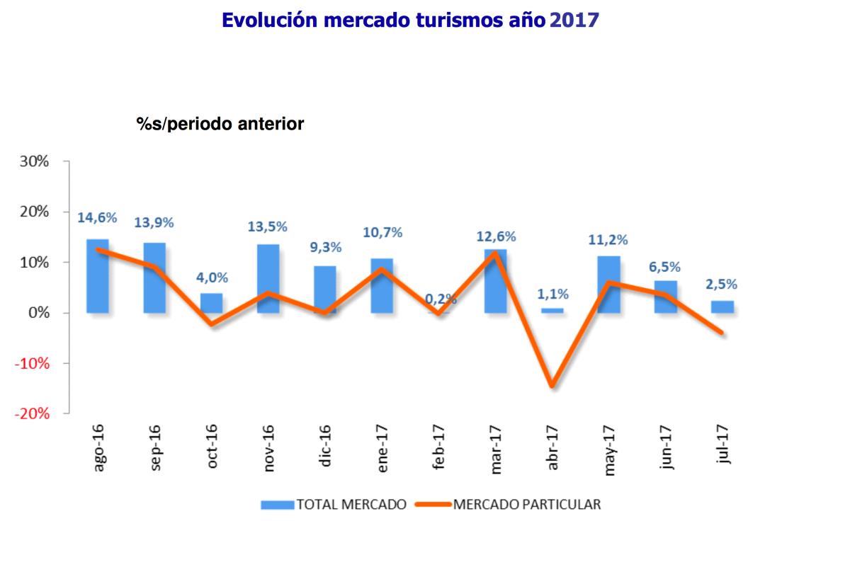 Las matriculaciones crecen un 2,5% en julio de  2017 gracias a las empresas