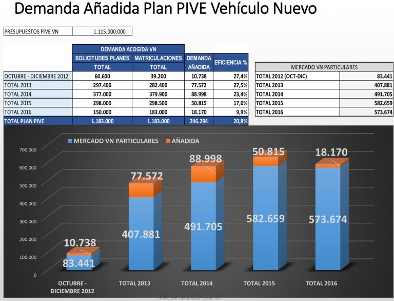Faconauto Plan PIVE Vehículo Nuevo