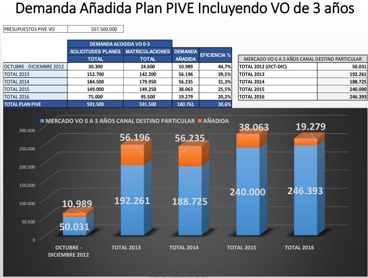 Faconauto Plan PIVE VO 3 años