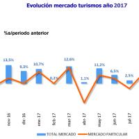 Septiembre 2017: Cierra con 83.291 turismos matriculados