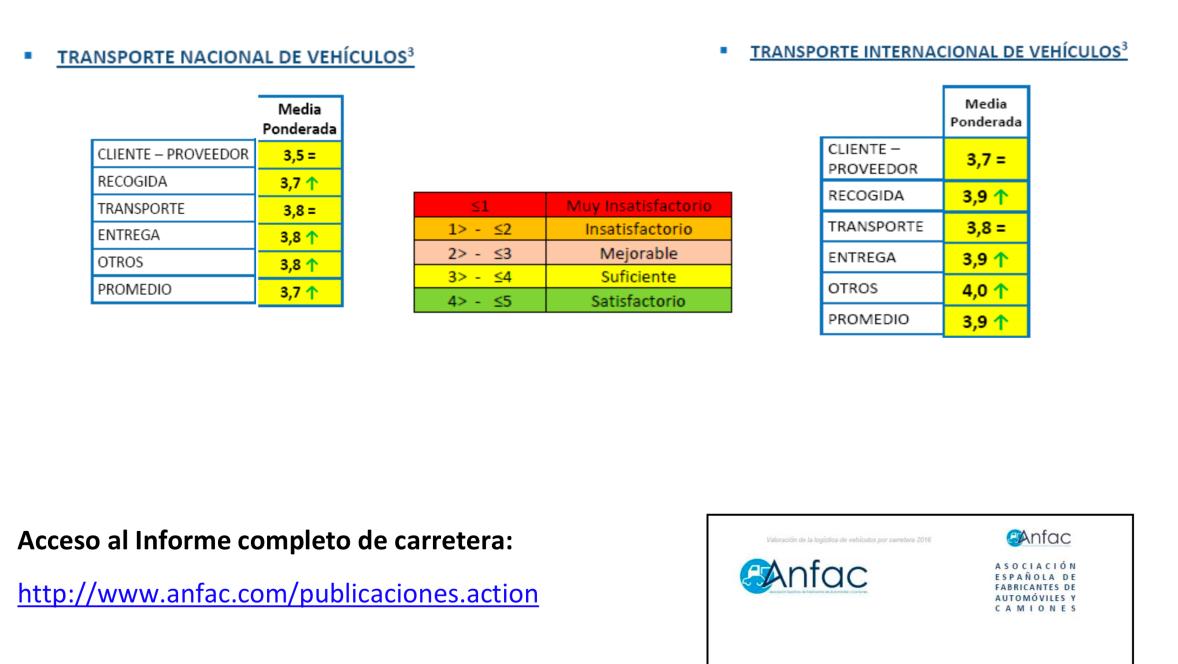 Informe sobre Valoración de la Logística de Vehículos por Carretera, elaborado por ANFAC.