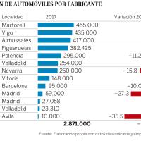 Radiografía de la industria del automóvil para 2018