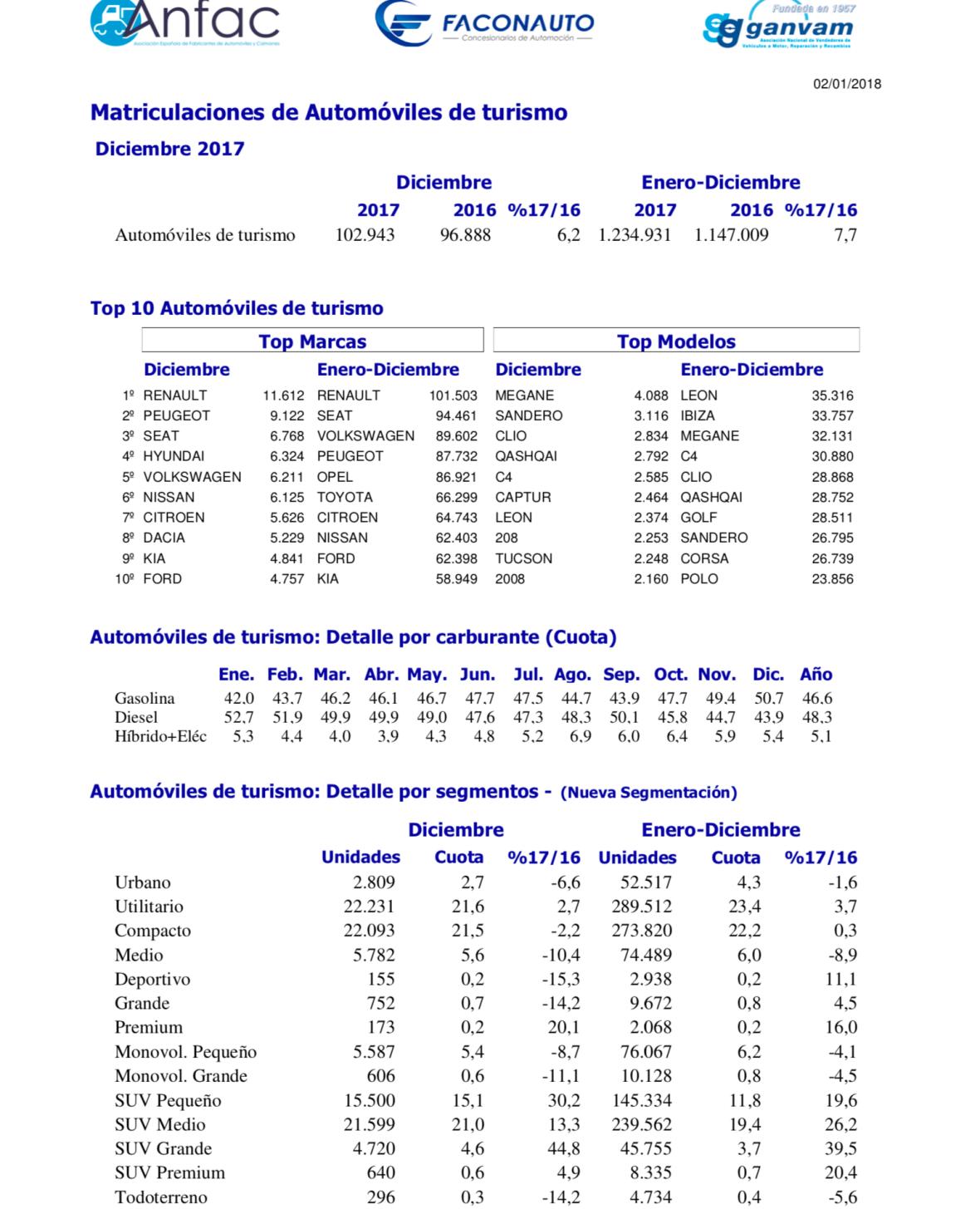 Matriculaciones turismos en 2017