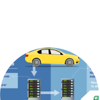 Professional guide for data security in the automotive industry