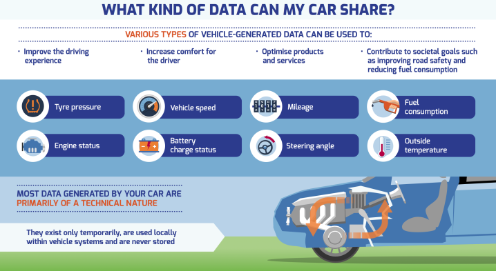 Car Data Safety Risks