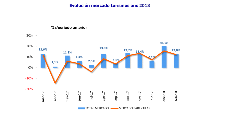 Matriculaciones coches febrero 2018