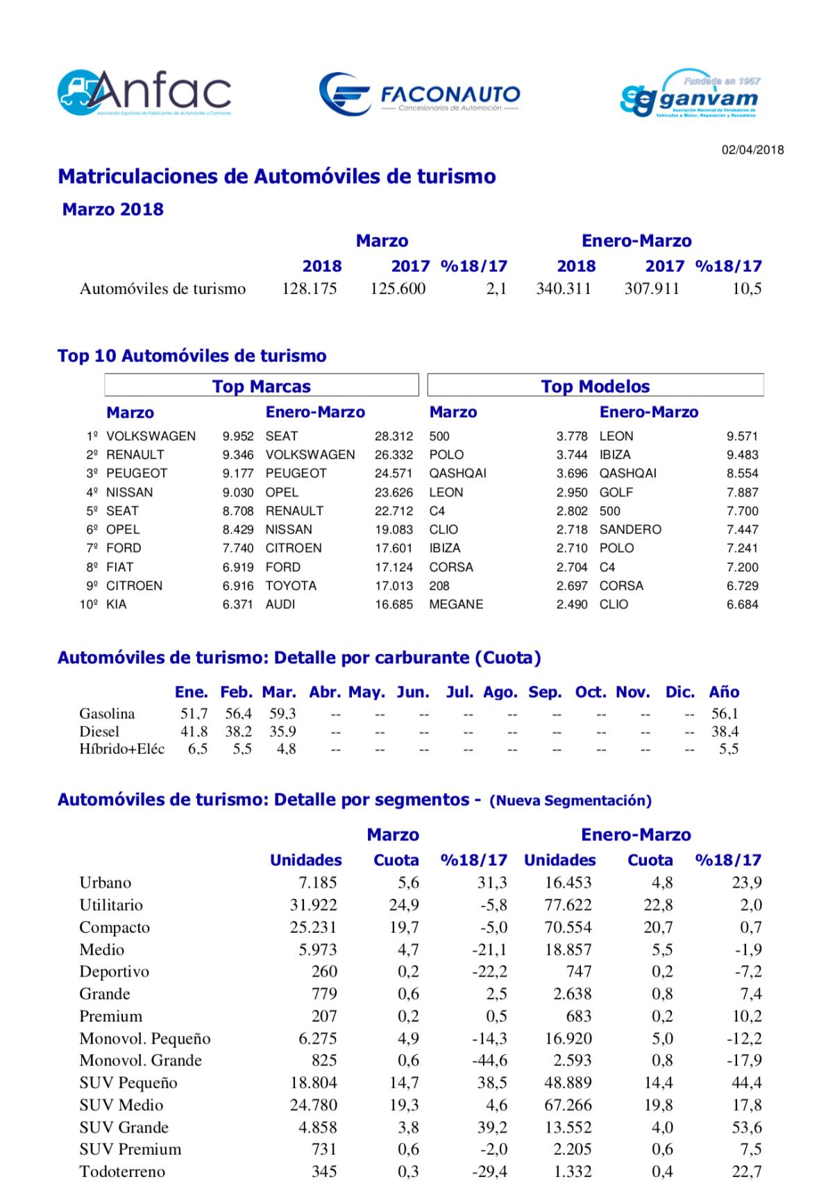 Matriculaciones Coches Marzo 2018