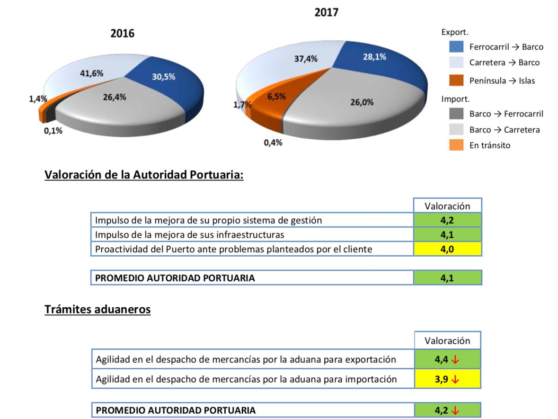 Puerto Barcelona, Valoración Anual ANFAC 2017