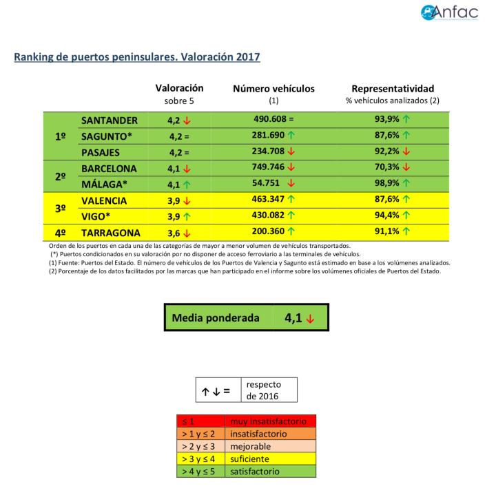 Valoración ANFAC Logística Portuaria Automóviles 2017 Infografías