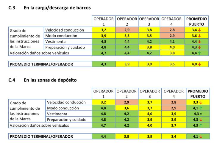 Valoración ANFAC Logística Portuaria Automóviles 2017 Puerto Barcelona Vehiculos