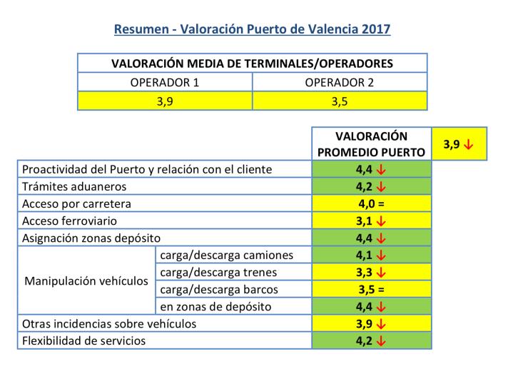 Valoración ANFAC Logística Portuaria Automóviles 2017 Resumen Valoración Puerta Valencia