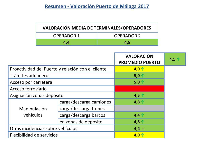Valoración ANFAC Logística Portuaria Automóviles 2017 Resumen Valoración Puerto Málaga