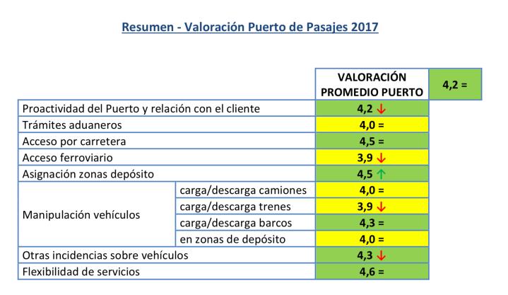 Valoración ANFAC Logística Portuaria Automóviles 2017 Resumen Valoración Puerto Pasajes