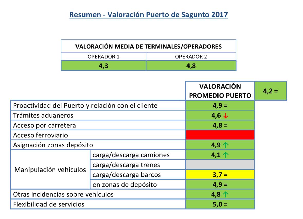 Valoración ANFAC Logística Portuaria Automóviles 2017 Resumen Valoración Puerto Sagunto