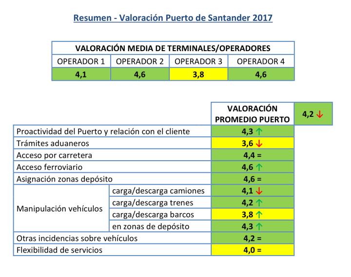 Valoración ANFAC Logística Portuaria Automóviles 2017 Resumen Valoración Puerto Santander