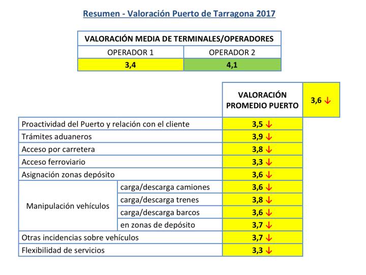 Valoración ANFAC Logística Portuaria Automóviles 2017 Resumen Valoración Puerto Tarragona