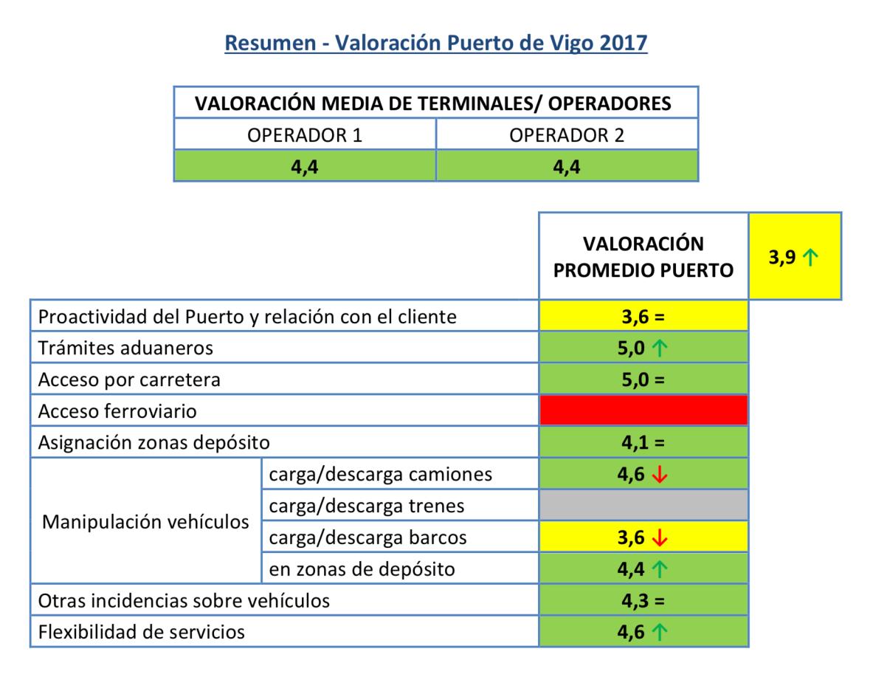 Valoración ANFAC Logística Portuaria Automóviles 2017 Resumen Valoración Puerto Vigo