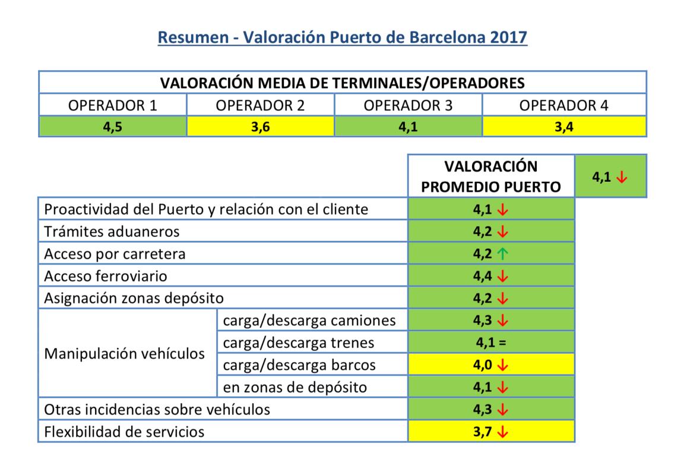 Valoración ANFAC Logística Portuaria Automóviles 2017 Resumen Valoracion Puerto Barcelona 2017
