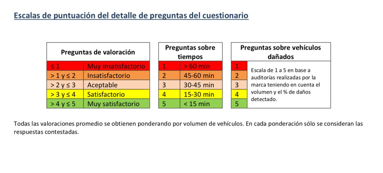 Valoración ANFAC Logística Portuaria Automóviles 2017 Tablas Cifras