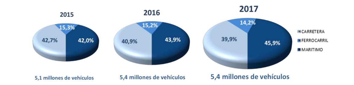 Valoración ANFAC Logística Portuaria Automóviles 2017
