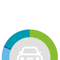 Deloitte defines the next challenges for the automotive industry until 2030