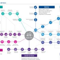 Tendencias para la industria del automóvil 2020-2021 y peticiones de las Comunidades Autónomas