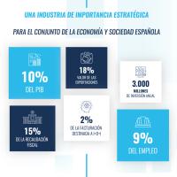 Los datos que demuestran que el #automóvil es uno de los motores principales de la #economía